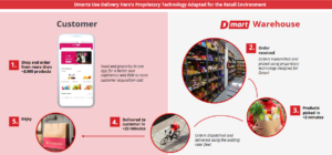 Read more about the article Delivery Hero: Das Quick-Commerce-Modell